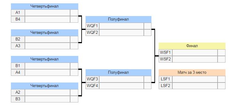 Плей-офф чемпионата мира по хоккею с шайбой 2019 как будет проводится-min.png