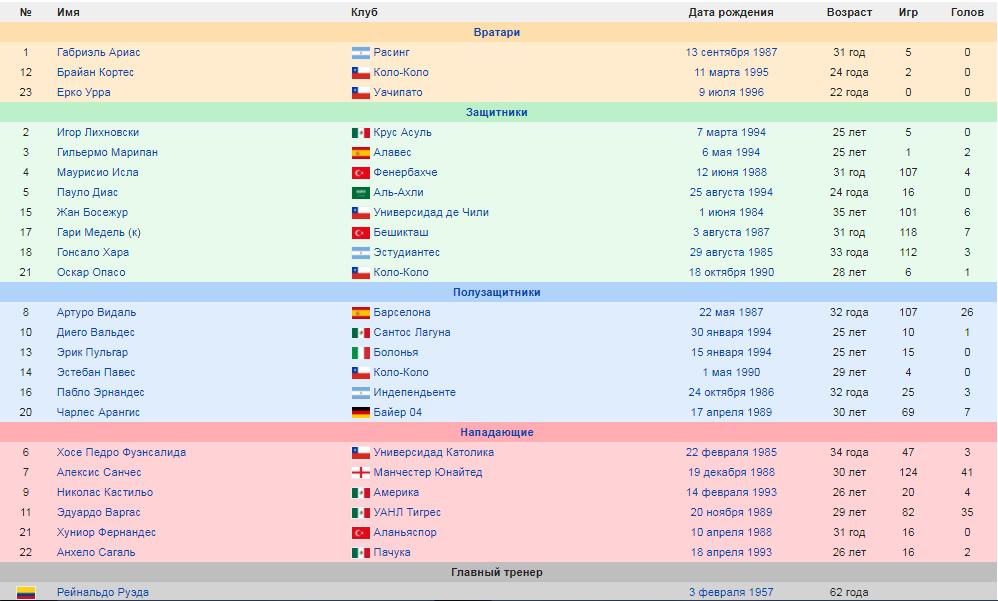Состав сборной Чили по футболу на кубок южной америки 2019.png