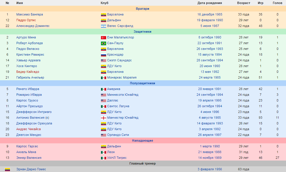 Состав сборной Эквадора по футболу на кубок южной америки 2019.png