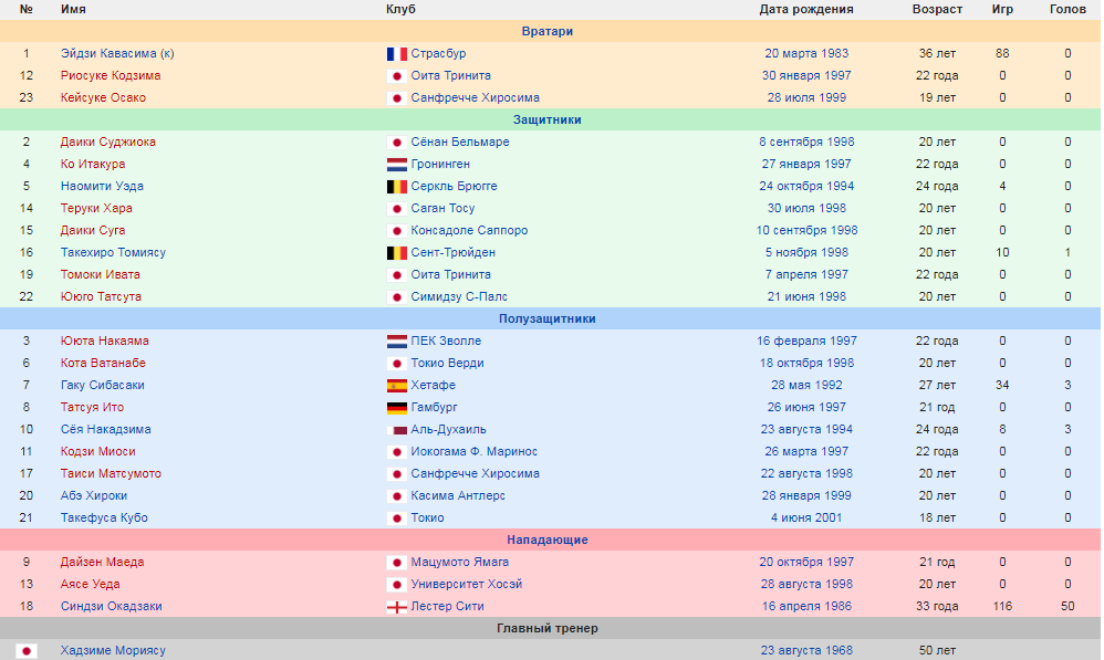 Состав сборной Японии по футболу на кубок южной америки 2019.png