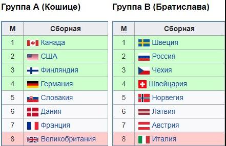 Таблица групп А и В на чемпионате мира по хоккею 2019 от Dopobet-min.png