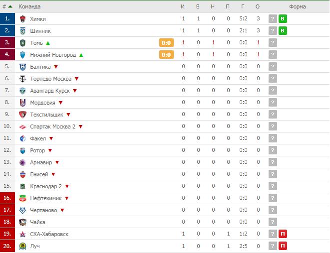 турнирная таблица ФНЛ 2019-2020.png